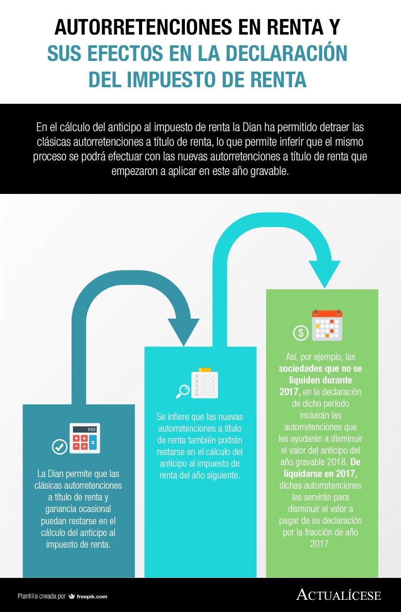 [Infografía] Autorretenciones en renta y sus efectos en la declaración del impuesto de renta