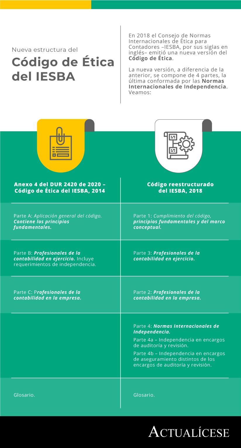 Código de Ética del IESBA reestructurado sería incorporado en Colombia