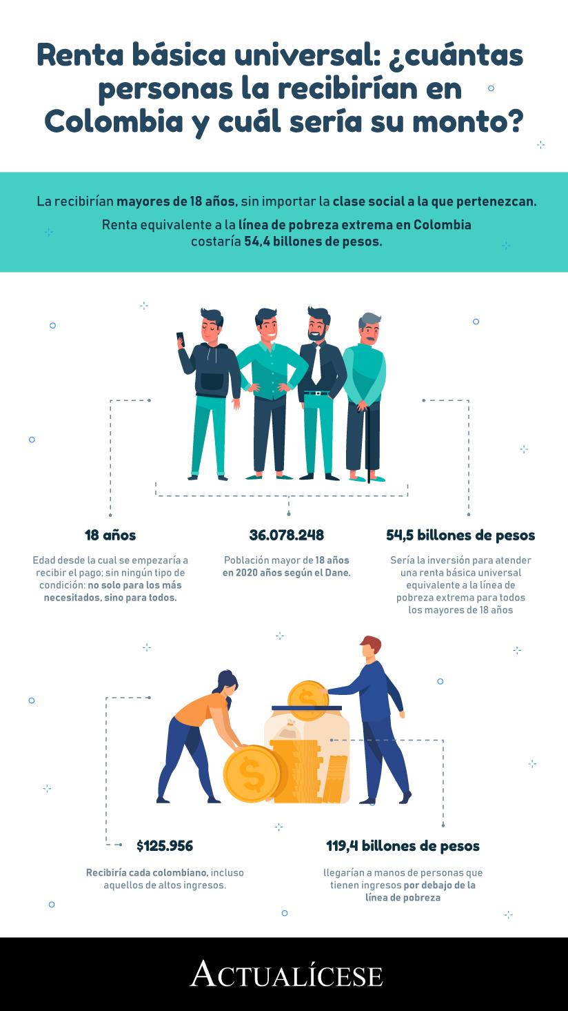[Infografía] Renta básica universal: ¿cuántas personas la recibirían en Colombia y cuál sería su monto?