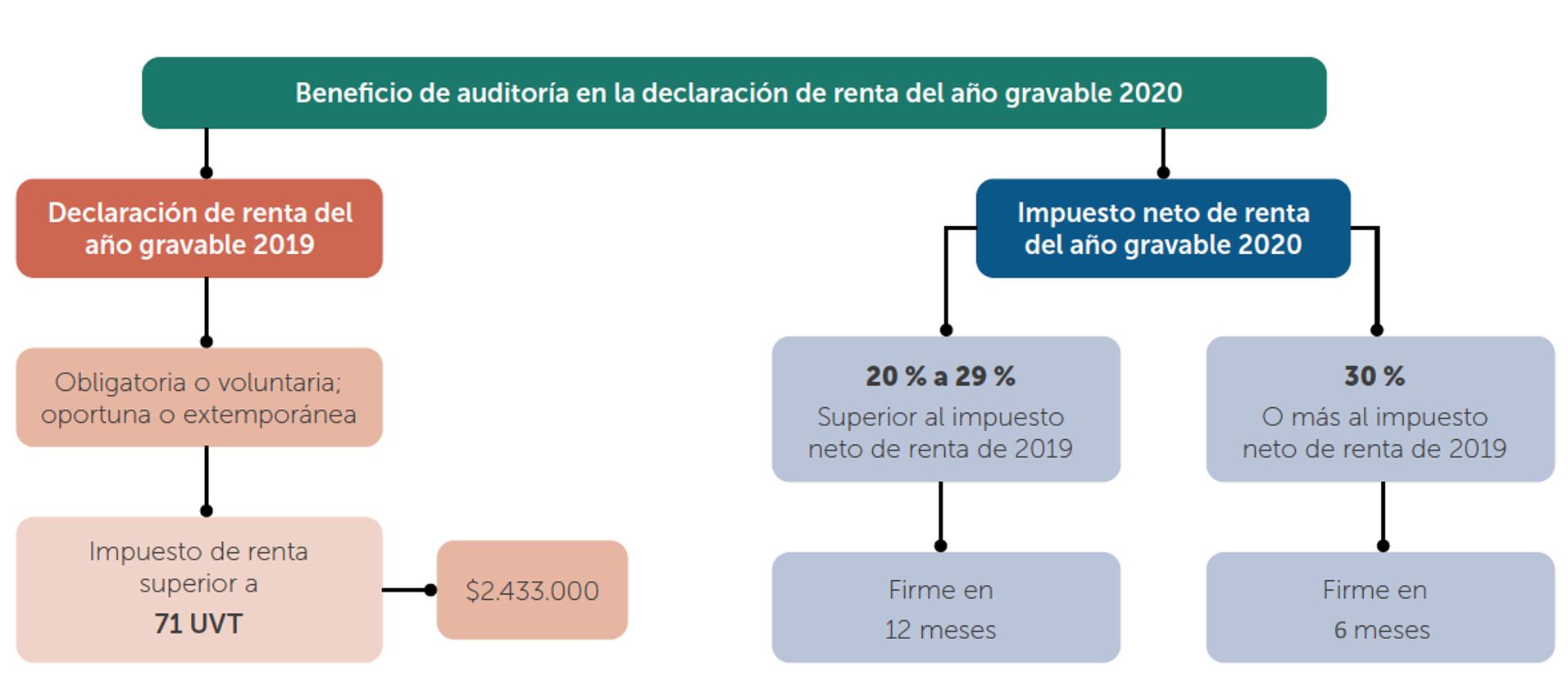 Beneficio de auditoría para personas jurídicas – año gravable 2020