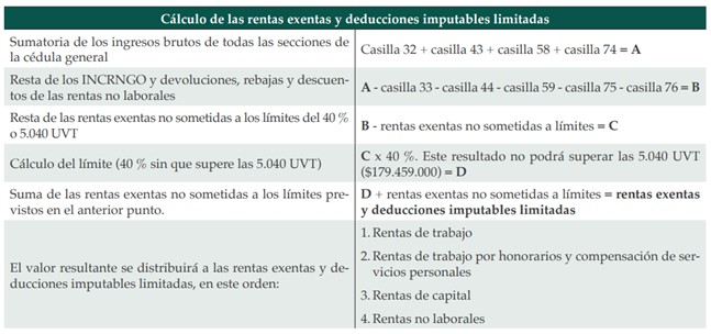 calculo de rentas exentas y deducciones
