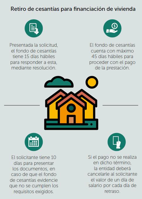 Requisitos del retiro de cesantías para la financiación de vivienda