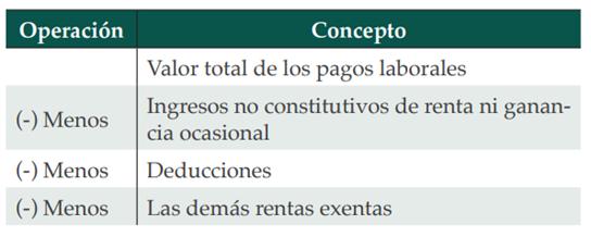 depuración del ingreso para cálculo del 25 % de renta exenta
