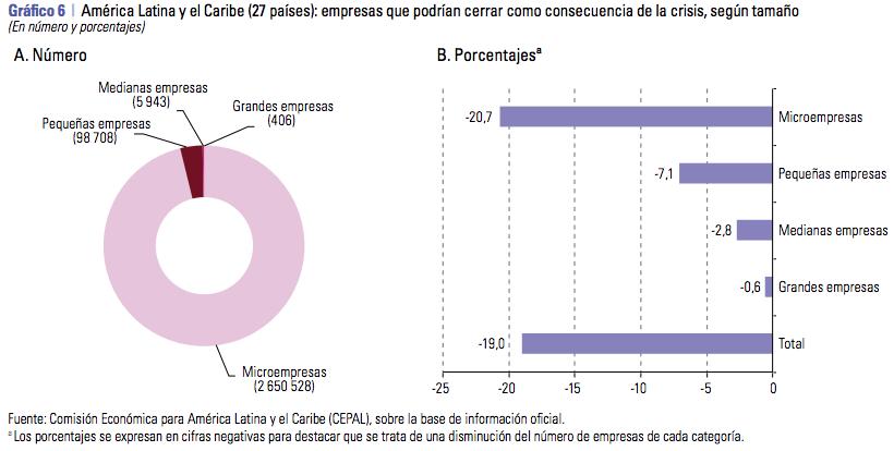 ¿Cuántas empresas en Colombia se verían forzadas a cerrar sus puertas por culpa de la pandemia?