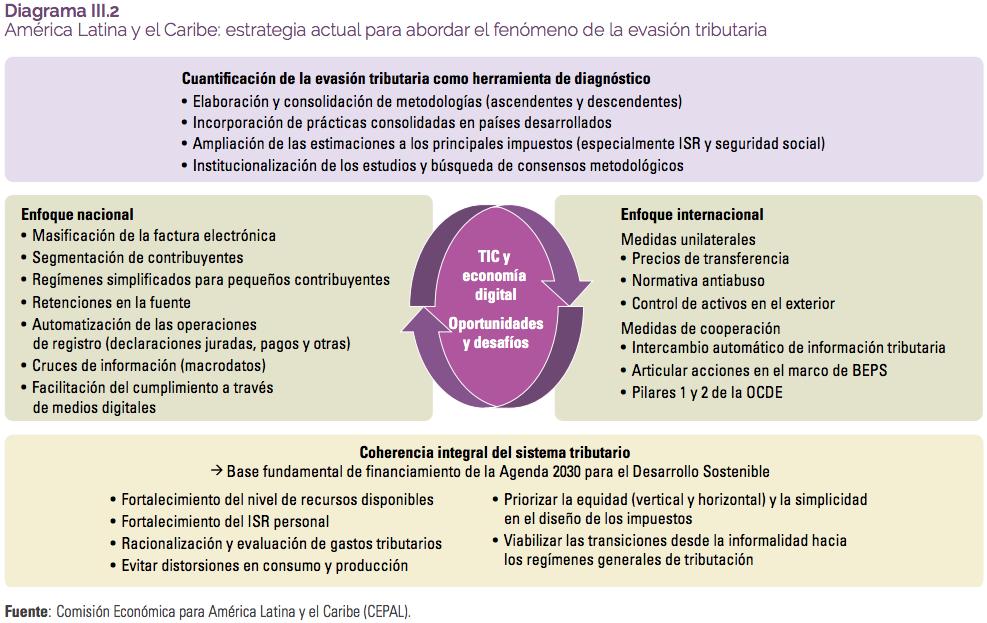 Evasión fiscal, problema que limita a países de la región para afrontar impacto del COVID-19