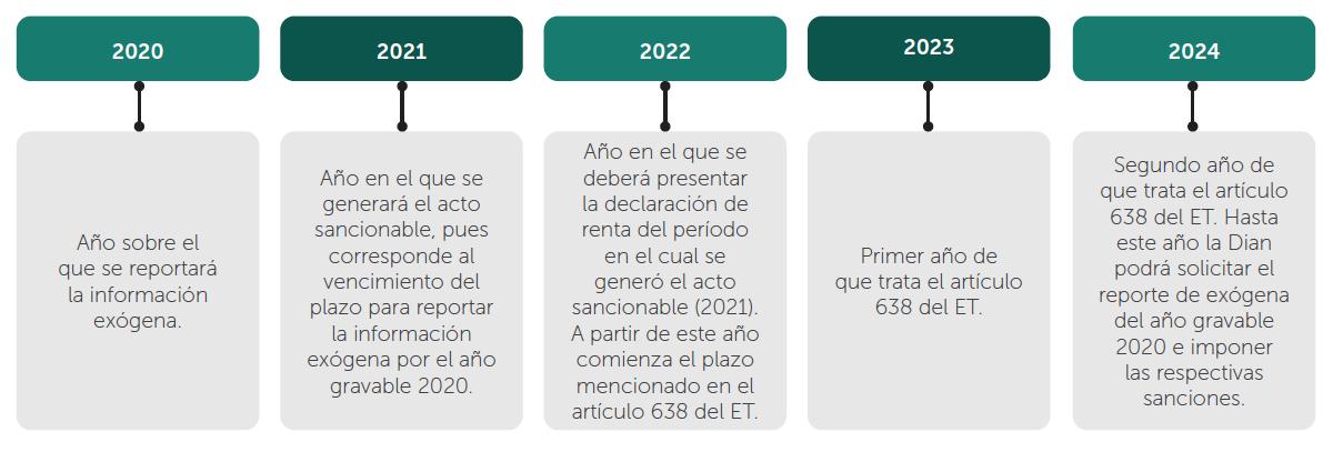 Término de firmeza de los reportes de información exógena 2020