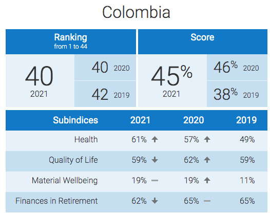 Factores por los que Colombia es considerado uno de los peores países para jubilarse