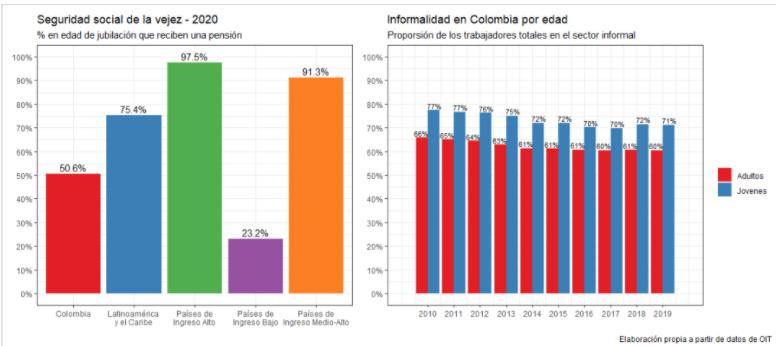 Sostenibilidad a largo plazo e informalidad, riesgos para la pensión de los colombianos