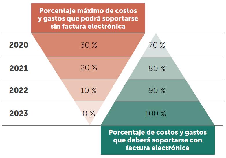 Límite de costos y gastos soportados sin factura electrónica