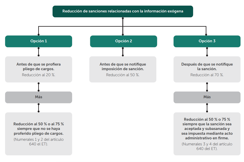 Síntesis de la reducción de sanciones posibles en exógena