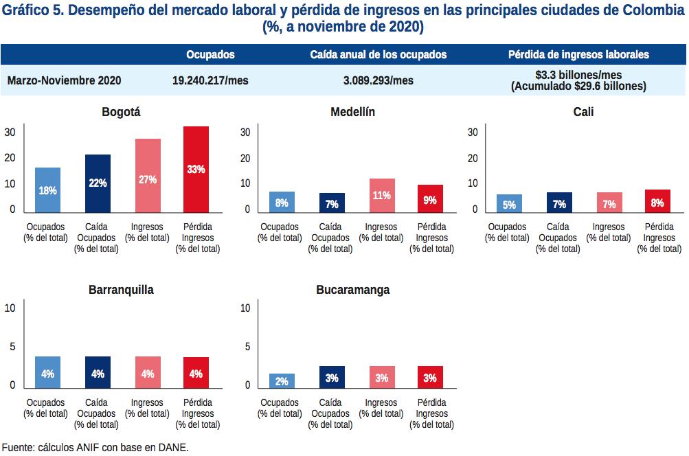 Actualidad del mercado laboral hace que empleos informales sigan incrementándose en Colombia