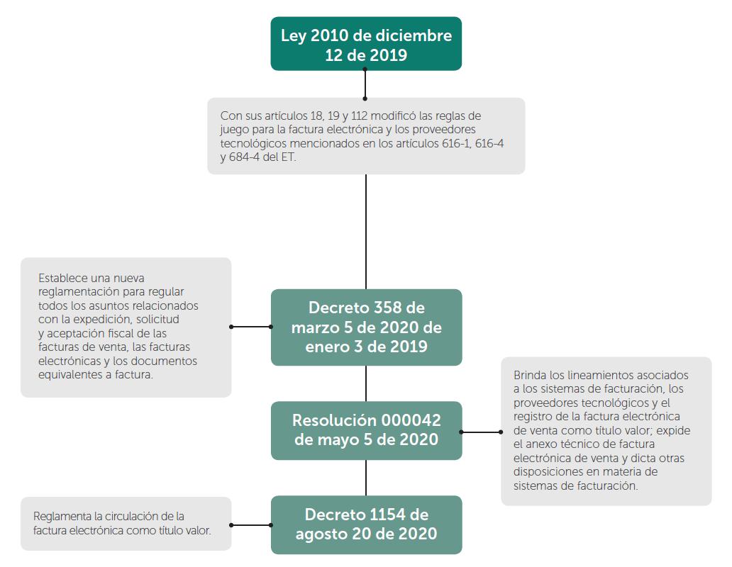 Ruta normativa de la factura electrónica