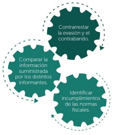objetivos de la información exógena
