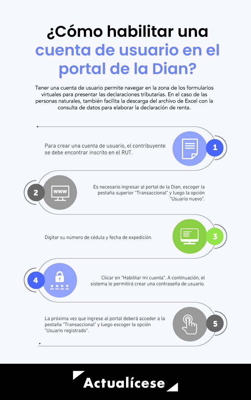 pasos para habilitarse como usuario en el portal de la Dian