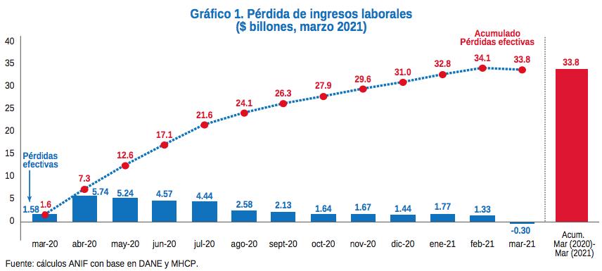 Pérdidas de ingresos y brecha de género, constantes del mercado laboral nacional