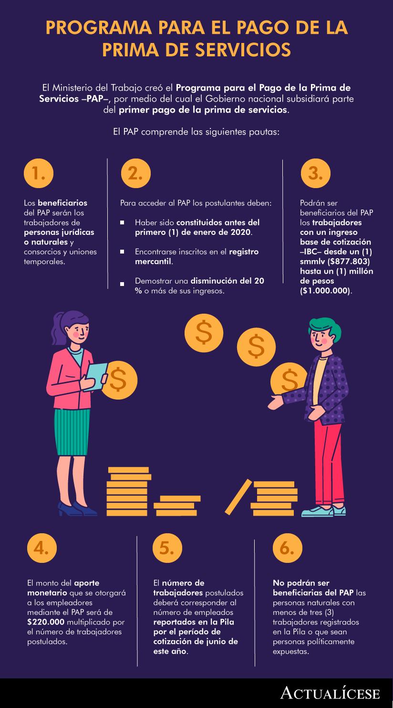 Programa de Apoyo para el Pago de la Prima: método de cálculo de la disminución en los ingresos