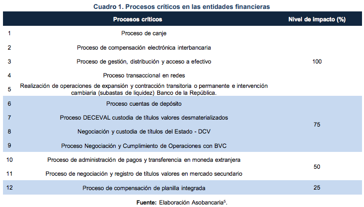 Lineamientos estratégicos para gestionar la continuidad de un negocio ante una pandemia