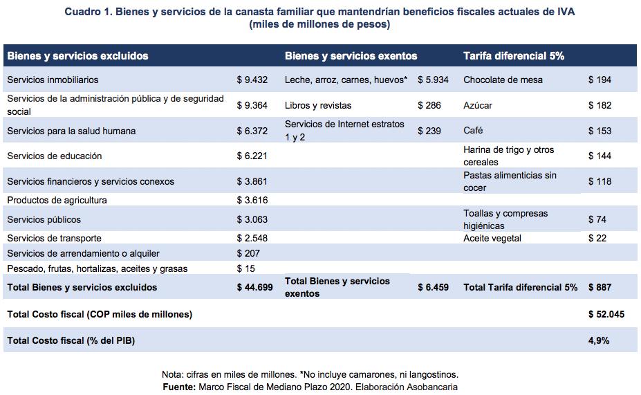 Reforma tributaria: para Asobancaria es clave incrementar el recaudo a través del IVA