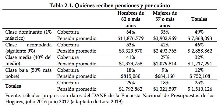 Reemplazar las cinco modalidades de pensión por tres pilares, la propuesta de Fedesarrollo