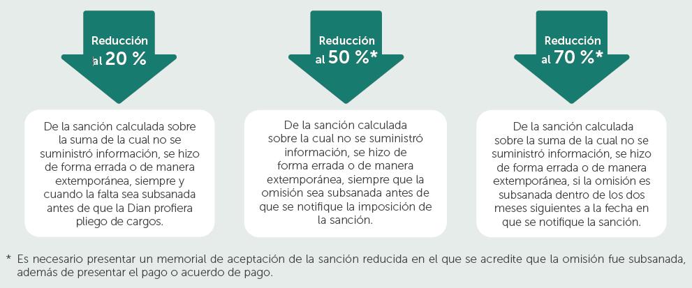 Reducción de sanciones en materia de información exógena