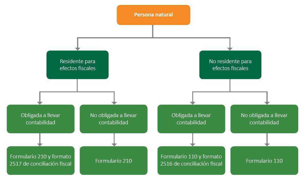 Guías y casos para preparar la declaración de renta de personas naturales por el año gravable 2020