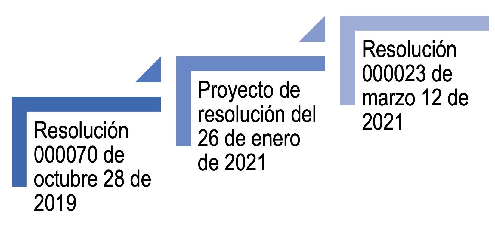 Ruta normativa del reporte de exógena 2020