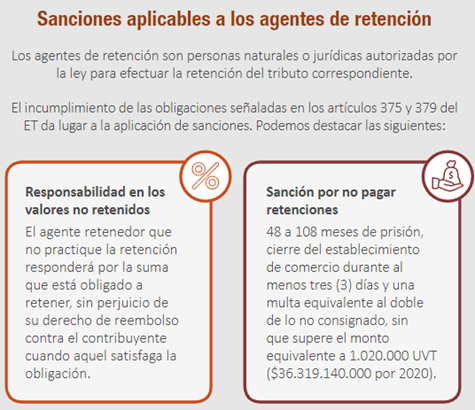 Sanciones tributarias aplicables a los agentes de retención