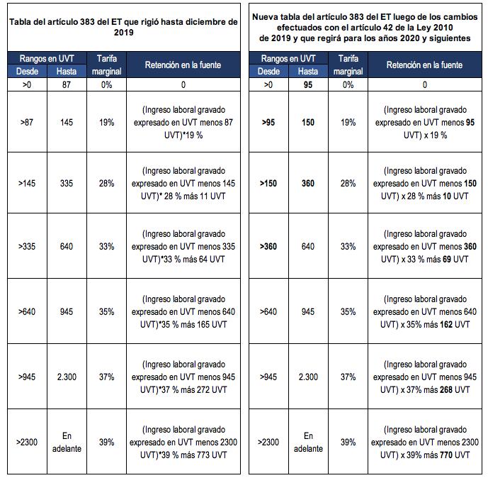Retención en la fuente sobre rentas de trabajo luego de la Ley 2010 de 2019