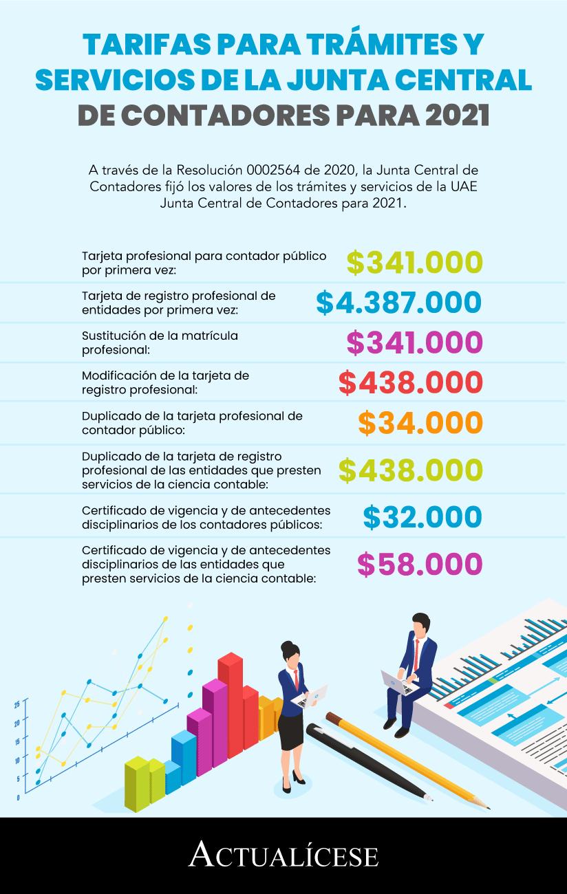 [Infografía] Tarifas para trámites y servicios de la Junta Central de Contadores para 2021