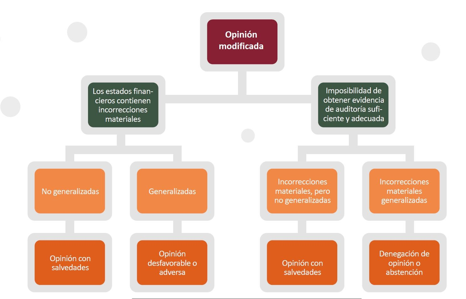 Tipos de opinión modificada del revisor fiscal