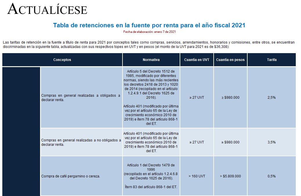 [Guía] Tabla de retención en la fuente para el año fiscal 2021