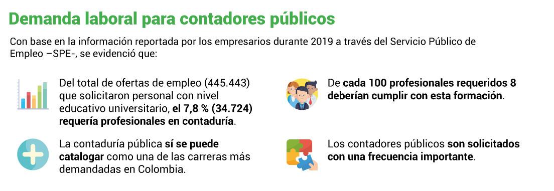 Contaduría Pública, una de las carreras más demandadas en Colombia