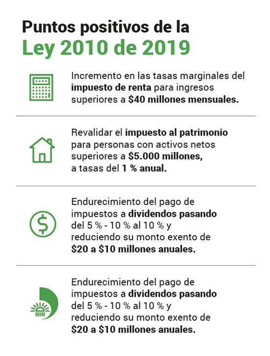 Ley 2010 de 2019: los puntos positivos que destaca Anif de la reforma tributaria
