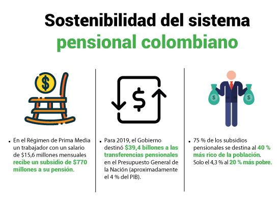 Sostenibilidad pensional: aumenta crisis por traslados del RAIS a Colpensiones