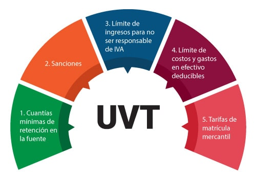 Unidad de valor tributario –UVT– para Colombia