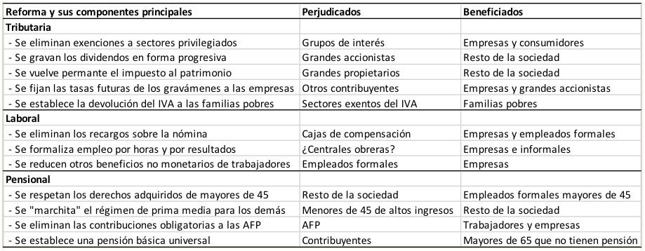 ¿Y si la reforma tributaria que quiere Carrasquilla comienza a operar en 2023 o 2024?