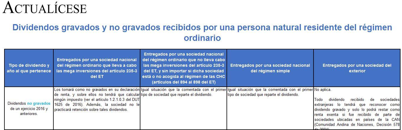 Tributación sobre dividendos y su respectiva retención fue reglamentada por el Ministerio de Hacienda