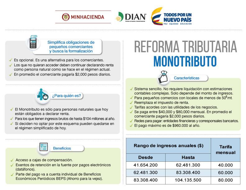 Monotributo: novedad de la reforma tributaria para pequeños comerciantes