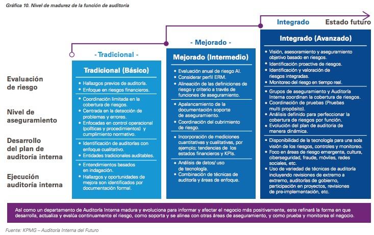 Análisis de datos: el siguiente paso a dar para que la auditoría interna evolucione