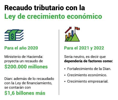 Ley de crecimiento económico: expectativas sobre recaudo tributario