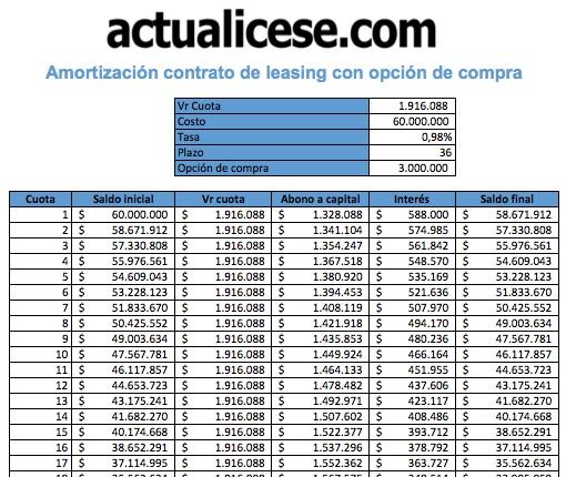 [Formato] Amortización de contrato de leasing