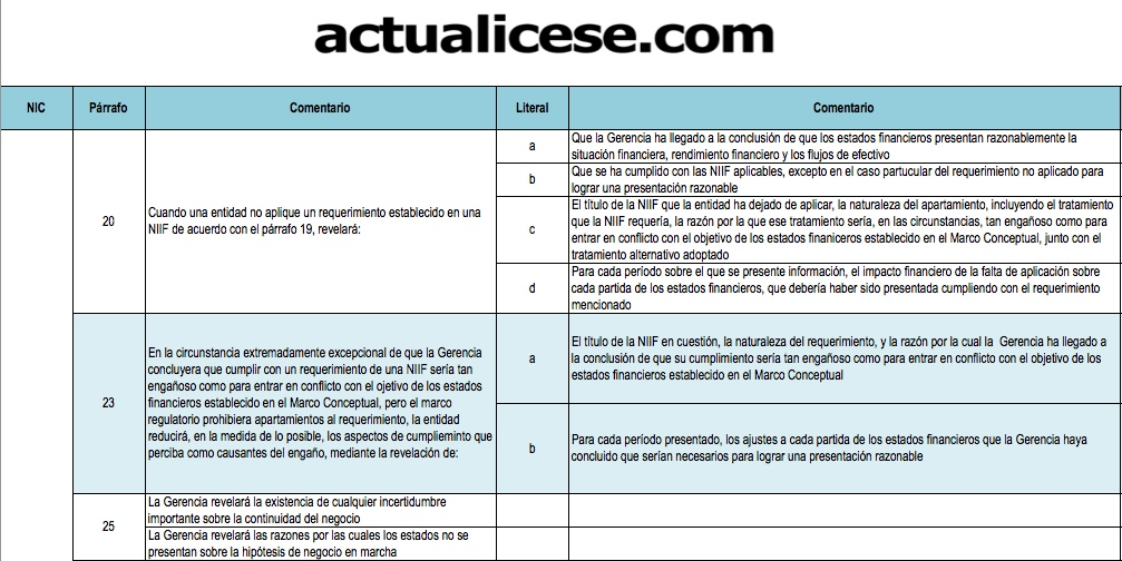 Revelaciones exigidas por la NIC 1: lista de chequeo