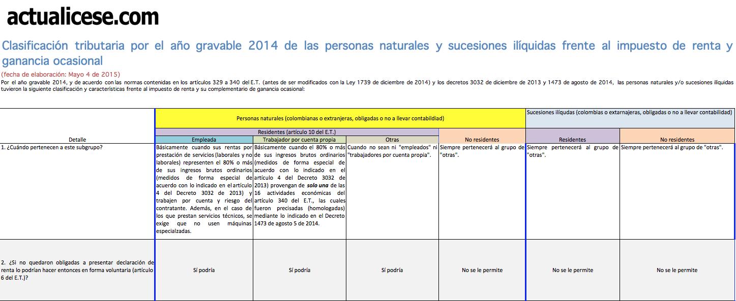 [Guía] Clasificación tributaria por el año gravable 2014 de las personas naturales y sucesiones ilíquidas frente al impuesto de renta y ganancia ocasional