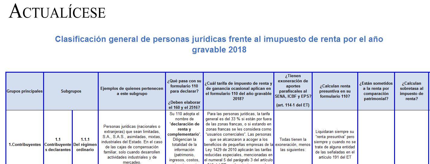 Clasificación general de personas jurídicas frente al impuesto de renta por el año gravable 2018