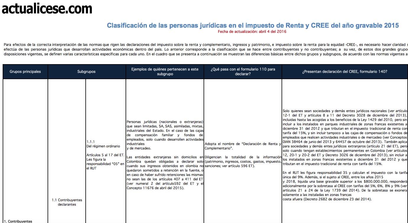 Clasificación de las personas jurídicas en el Impuesto de Renta y CREE del año gravable 2015