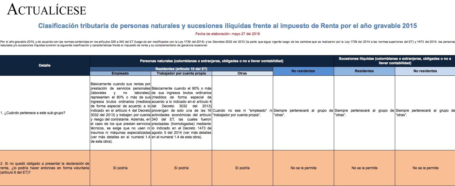 [Guía] Clasificación tributaria de personas naturales y sucesiones ilíquidas frente al impuesto de renta por el año gravable 2015