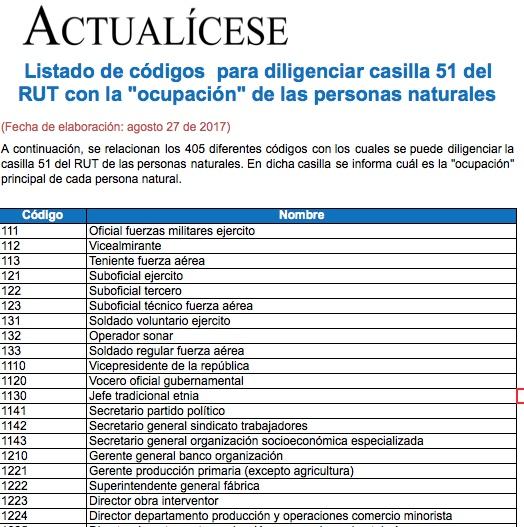 """[Guía] Listado de códigos  para diligenciar casilla 51 del RUT """"ocupación"""" de personas naturales"""