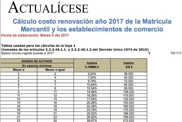 Matrícula Mercantil y establecimientos de comercio: costo de renovación año 2017