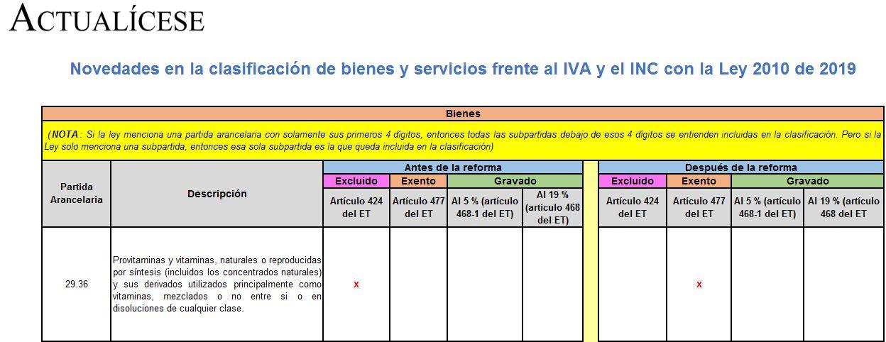 Novedades en la clasificación de bienes y servicios frente al IVA y el INC con la Ley 2010 de 2019