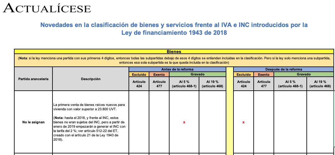 Novedades en clasificación de bienes y servicios frente a IVA e INC